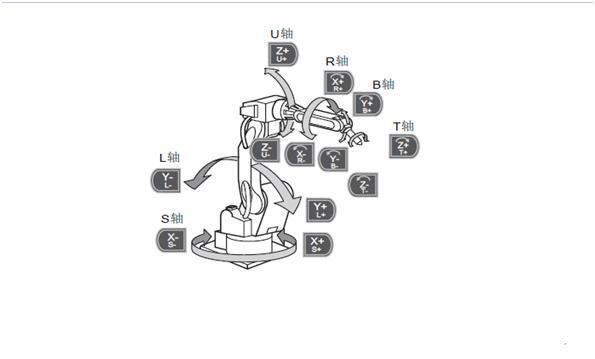 关节坐标系