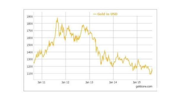 同样重量的黄金,为什么价格能相差悬殊很大呢?今天终于明白了! 黄金期货交易 第2张