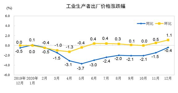統計局:12月份工業生產者出廠價格同比下降0.4%