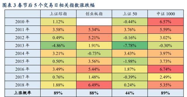 """A股3472只股票上涨,""""春节效应"""":9年8年见涨"""