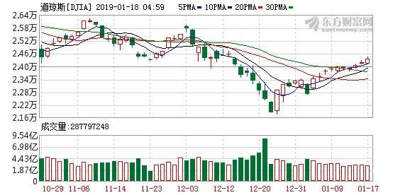 美股集体异动全线收涨道指振幅近1.6%