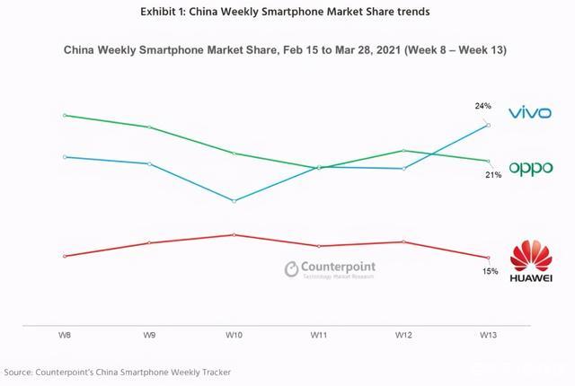 國內手機市場格局大變!華為第三,vivo拿下24%份額排名第一