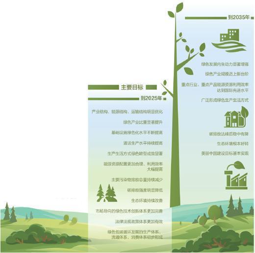 綠色發展如何邁上新臺階?
