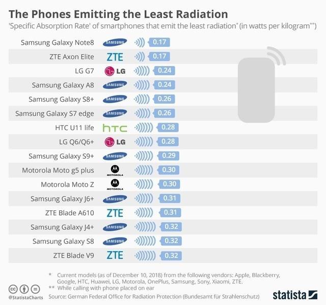 手机辐射排行榜怎么回事 这16款手机辐射最高你知道吗
