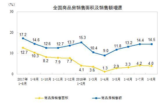 前8月商品房销售量价齐涨 楼市库存较上月减少555万平米