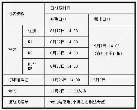 2018年12月日语能力考JLPT-N2N1报名