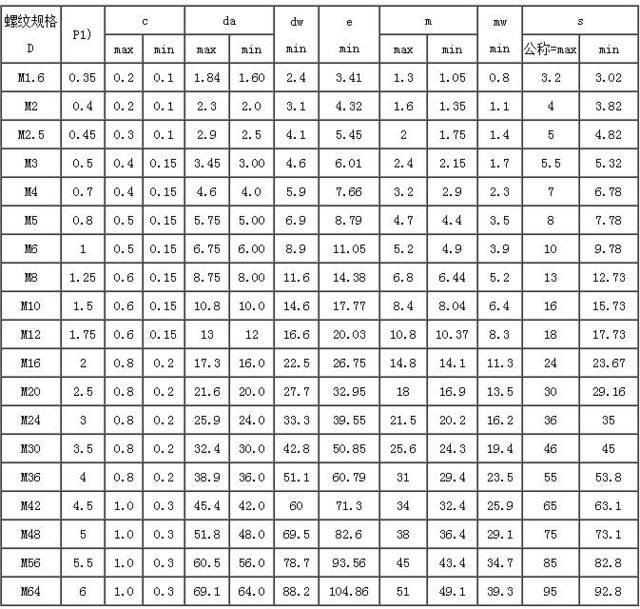 工品一号1型六角螺母(GB/T 6170-2000)标准与尺寸图介绍