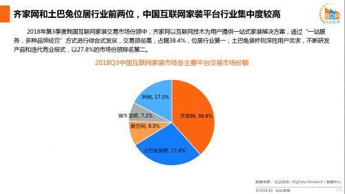 比达咨询:土巴兔流量增长乏力,用户新增率不及齐家网四分之一