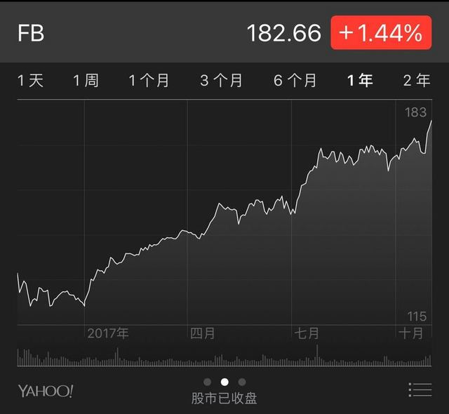 FacebookQ3净利润飙升79%,但明年的成本可能要增加到45%-60%了