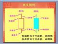 「财经」 股票入门基础教程—K线基础知识