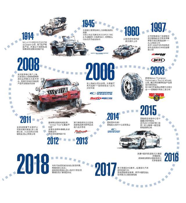 固铂品牌全钢胎成功成为美国校车制造商蓝鸟原厂配套轮胎