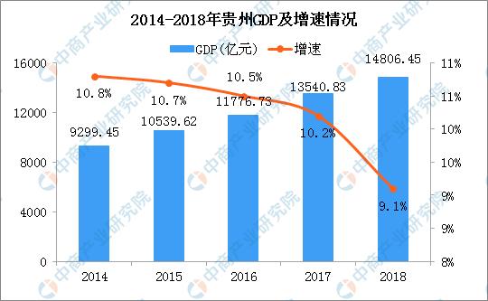 贵州高速发展 省各市GDP总量排行安顺排名第四