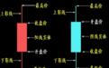 股票k线图基础知识,经典图解怎么样看股票k线图_百度经验
