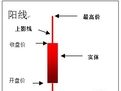 教您怎么看K线图:[1]如何认识K图_百度经验