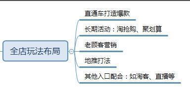 【天猫双11开始海选!!!】店铺提前布局+直通车备战冲击双十一