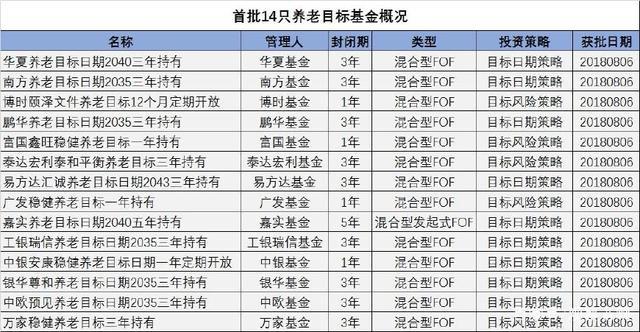 首批14只养老基金概况一览表