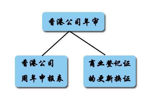 香港公司年審是什么意思?香港公司年審和審計的區別有哪些?