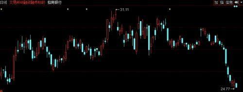 """""""零售之王""""招行股价连续大跌 信用卡危机现征兆?"""