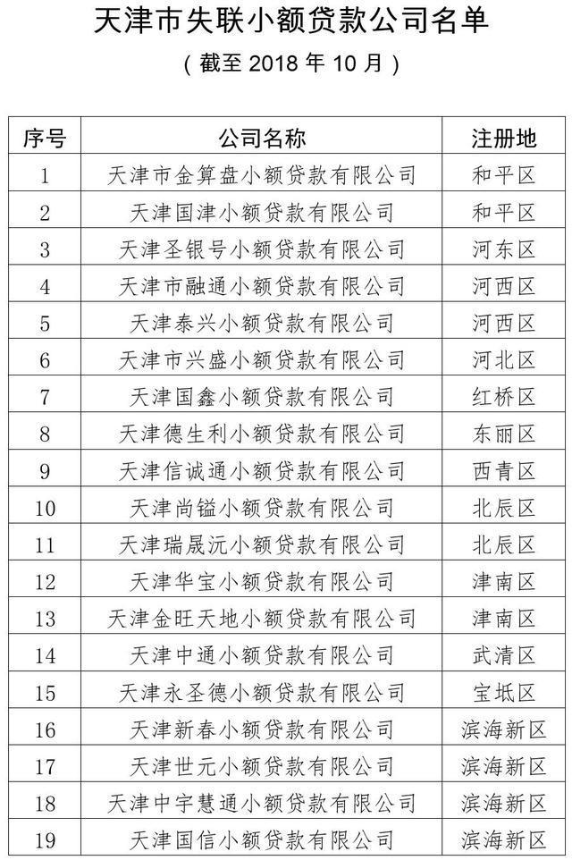 天津金融局:19家小贷公司脱离监管 存较大风险隐患