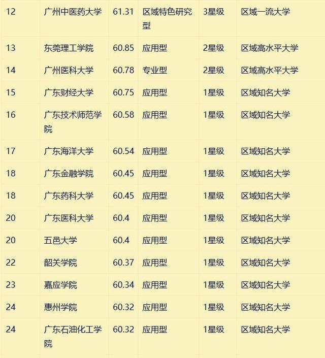 广东大学排名,广东32所大学排行榜