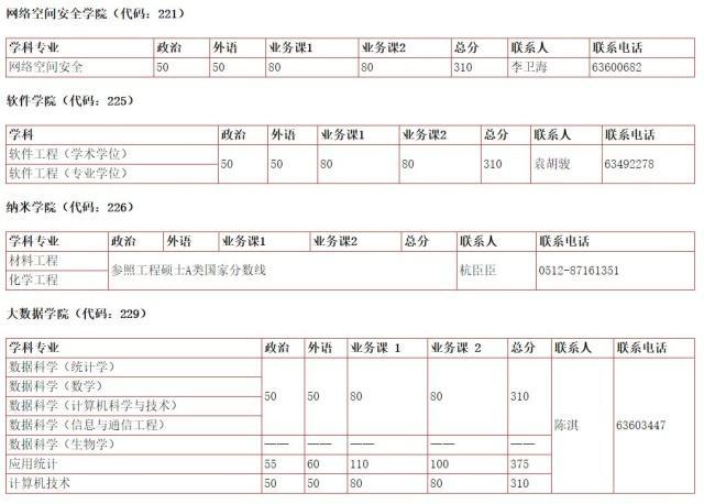 2019考研分数线20所高校普遍上涨!2019考研国家线是多少(3)