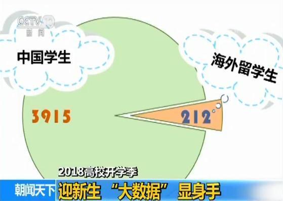 """【2018高校开学季】迎新生""""大数据""""显身手"""
